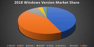 2018 Windows Version Market Share